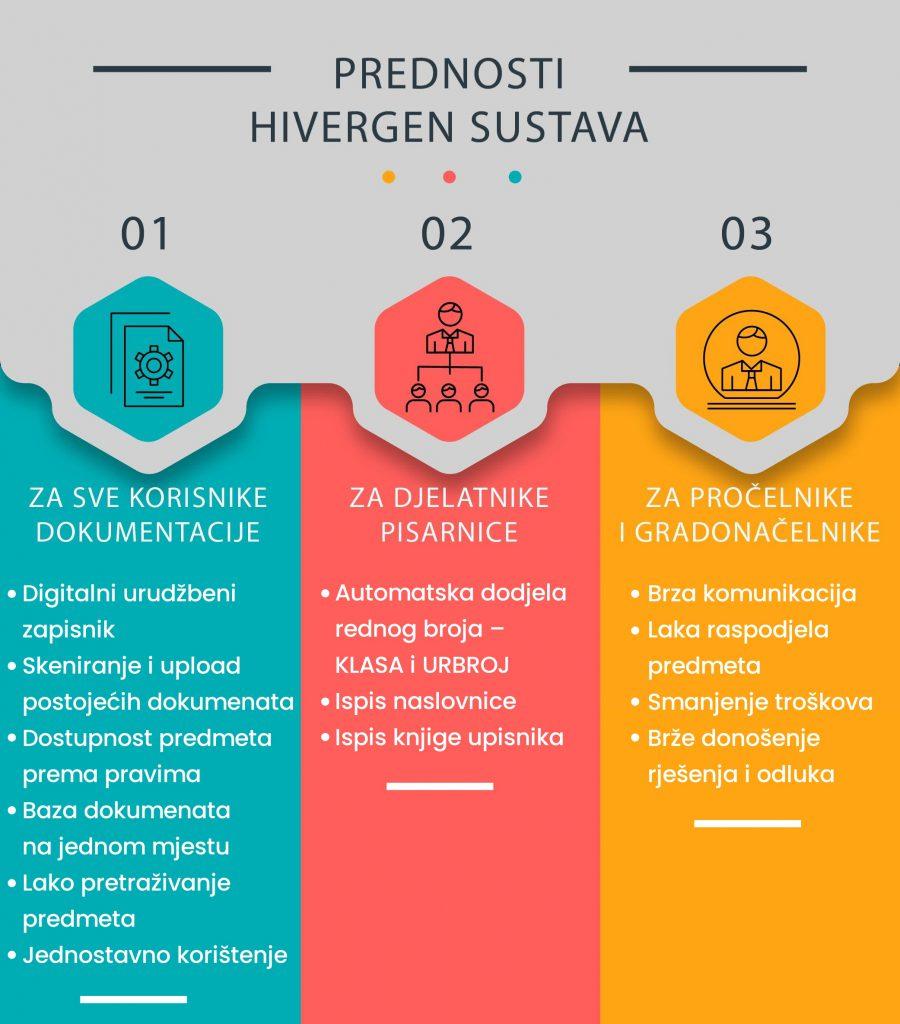 Hivergen gov infografika