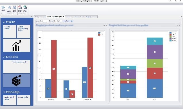 sustav za izvještavanje, analiza, graf, izvještavanje