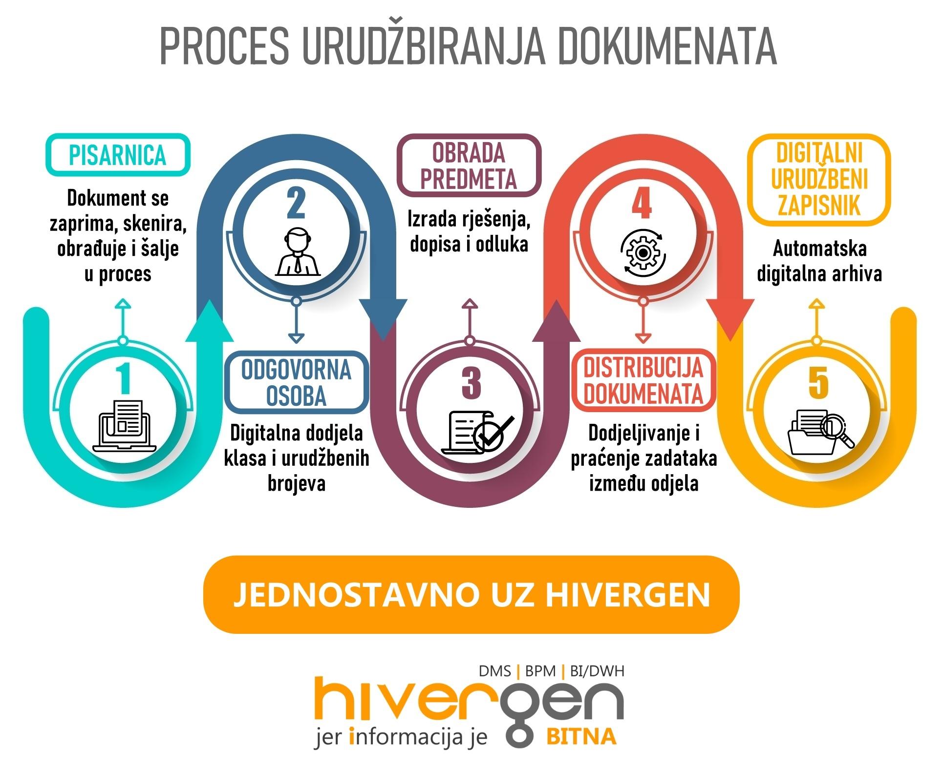 Proces urudžbiranja dokumenata