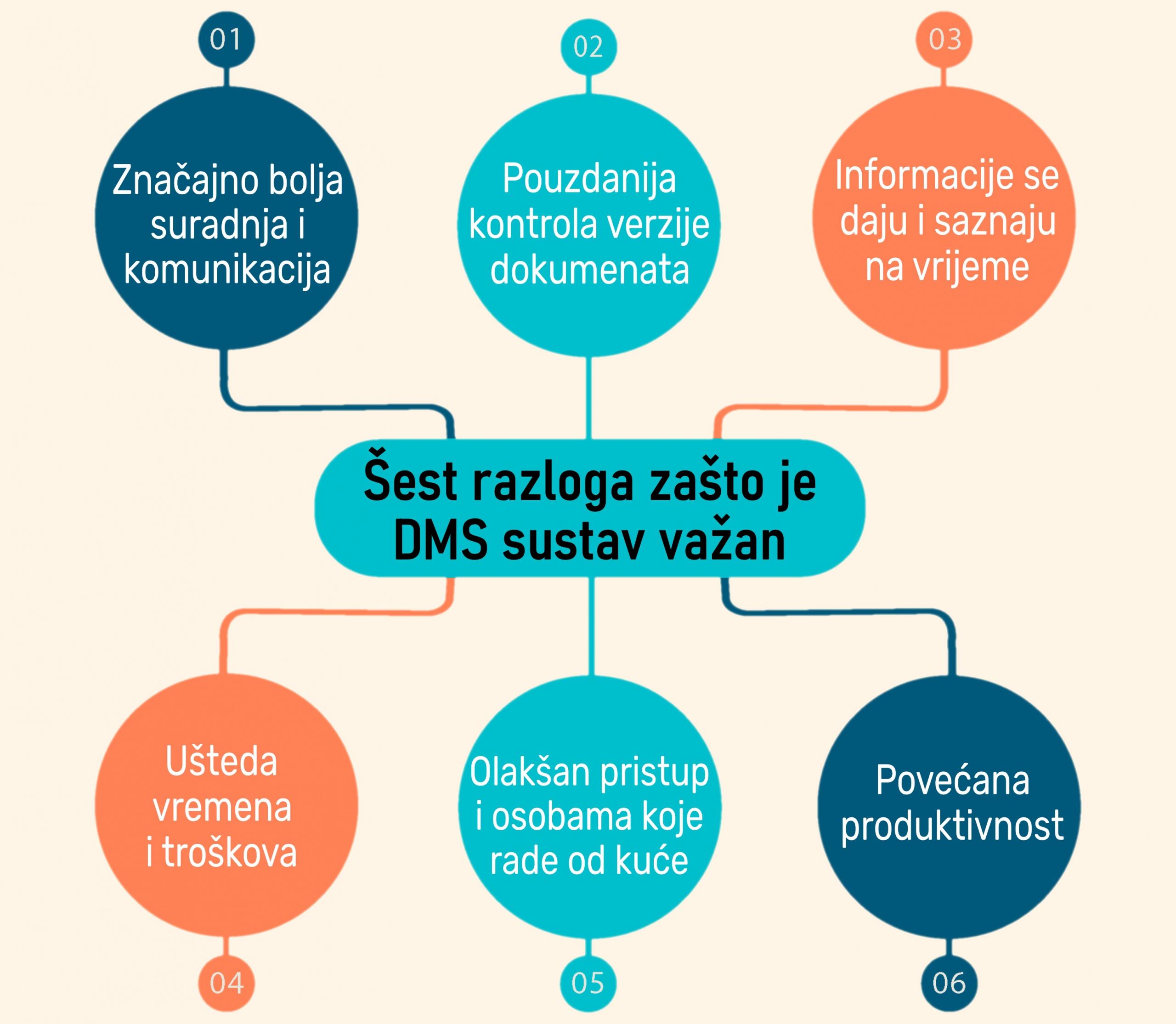 sustav za upravljanje dokumentima