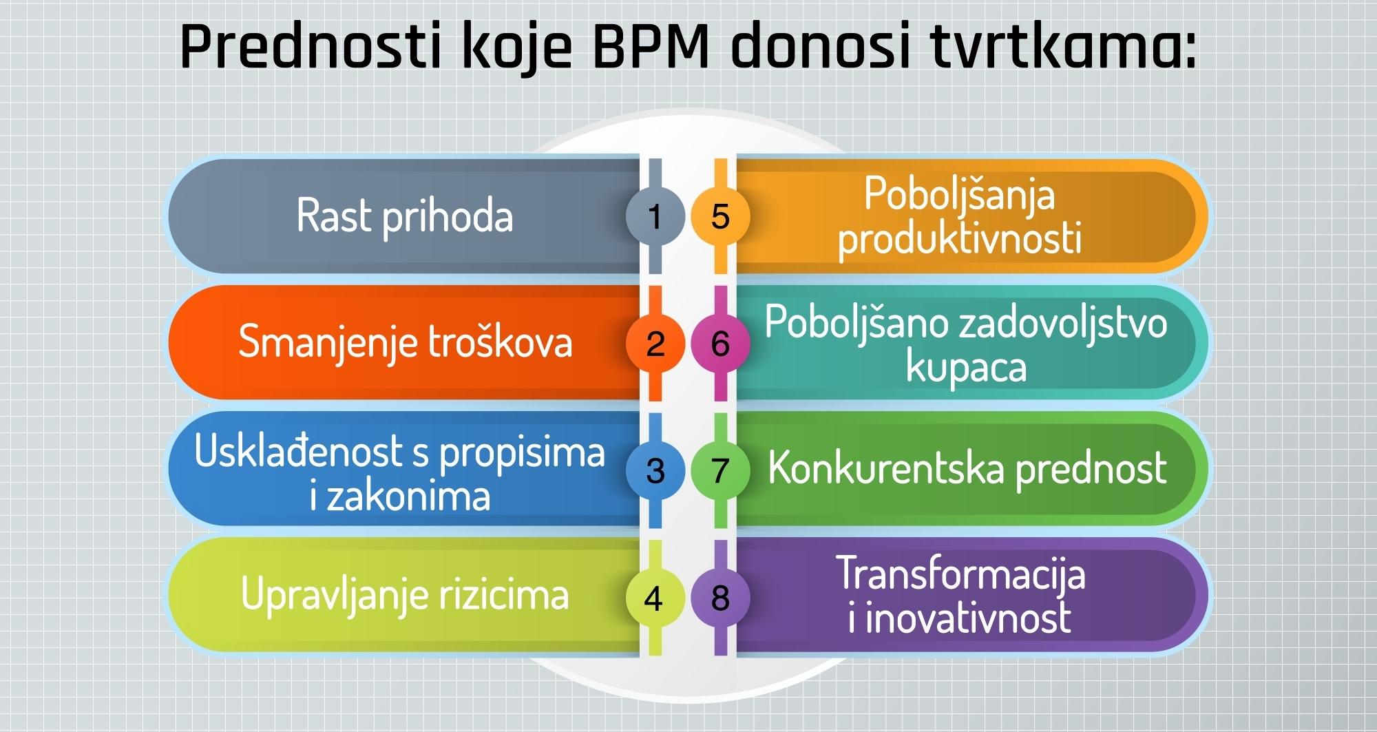 upravljanje poslovnim procesima, bpm, workflow