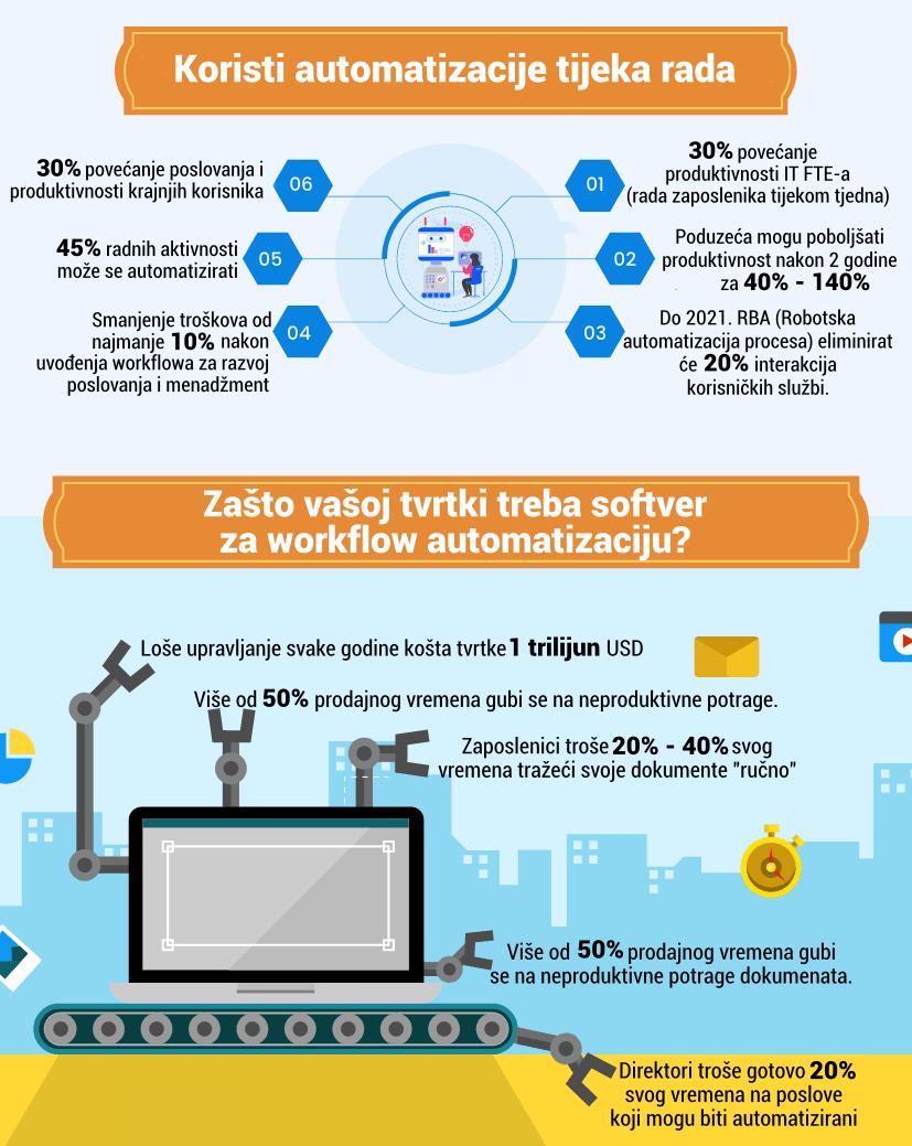 automatizacija workflowa, tijek rada, automatizacija, workflow, poboljšati poslovanje