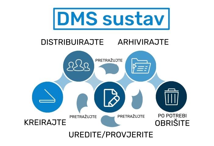 softver za upravljanje dokumentima, dms sustav